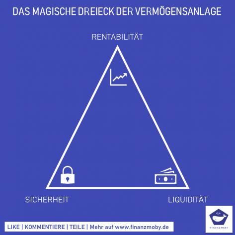Das magische Dreieck der Vermögensanlage