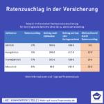 0005_Ratenzuschlag-in-der-Versicherung